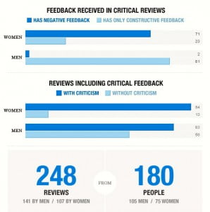 3034895-inline-performance-reviews-graphic