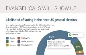 Faith in politics - evangelical likelihood to vote