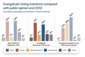 Faith in politics - evangelical voting intention