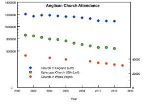 anglicanrevised