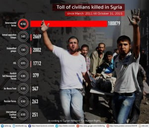 Syria stats