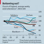 Change (and growth?) for the Church of England