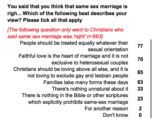 questionnaire Gay marriage